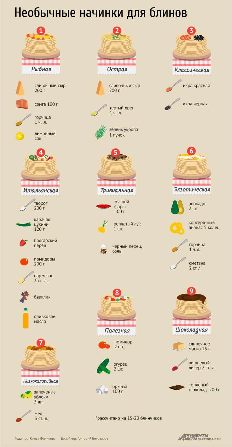 Рецепт начинок для блинов